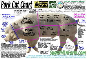 Sugar Mountain Farm's very own cut chart.